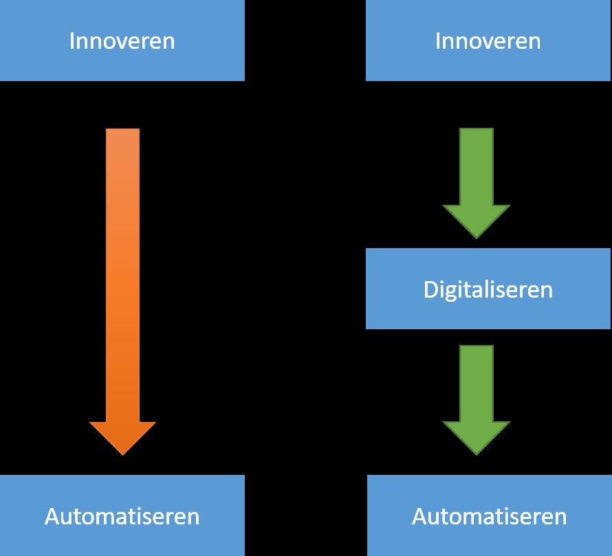 Innovatie keuze